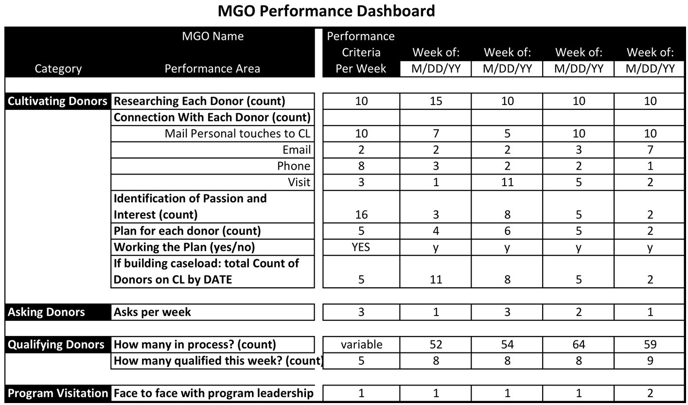how should you measure mgo performance veritus group. Black Bedroom Furniture Sets. Home Design Ideas