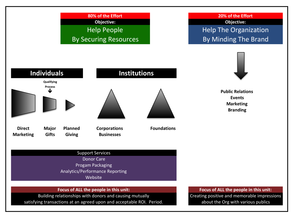 effectiveorgstructure 2013-Nov25