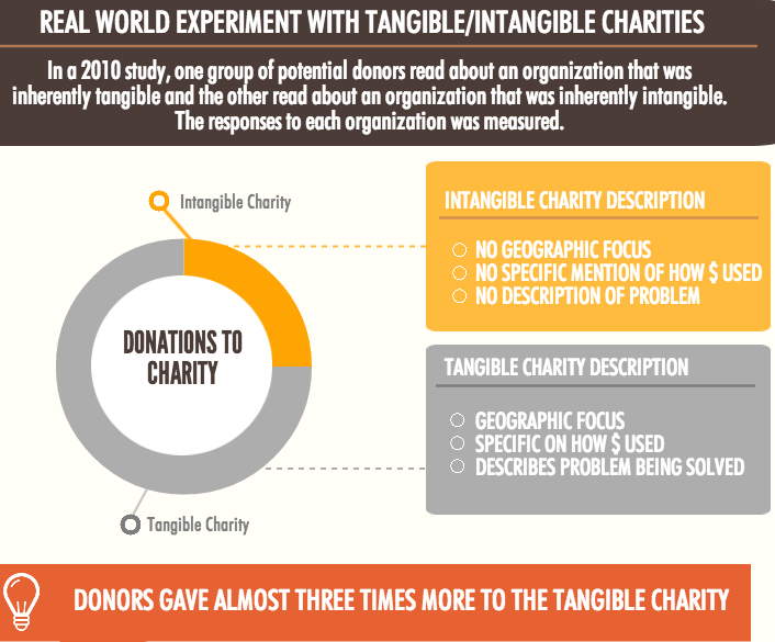 tangiblecharities 2015-Jul06