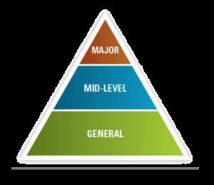 mid-level-chart